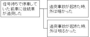 MECEでも役に立たないロジックツリー例2