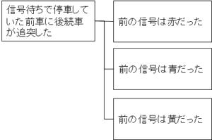 MECEでも役に立たないロジックツリー例1