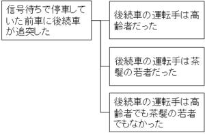 MECEでも役に立たないロジックツリー例3