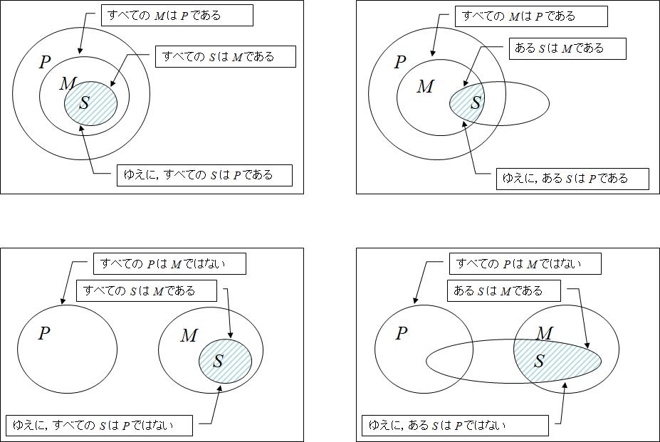 主要な定言三段論法の集合による表記