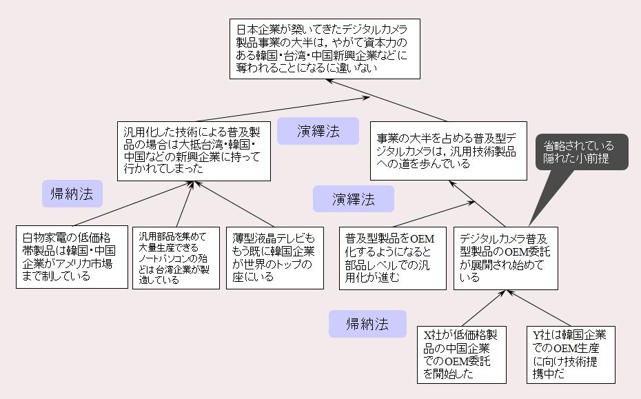 Aさんの主張の論理構成図例