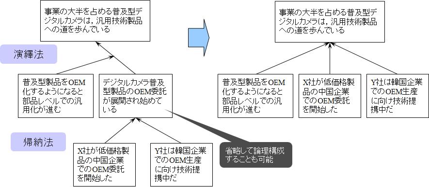 論理構成図一部分の表記例