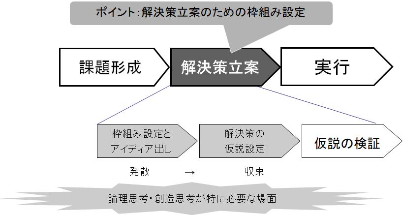 解決策立案プロセス