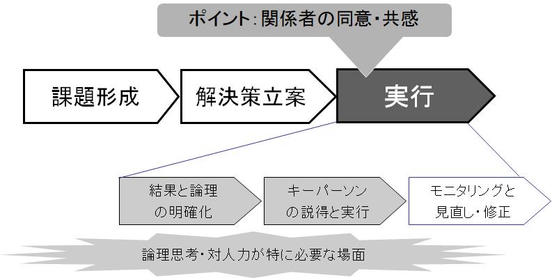 実行プロセス