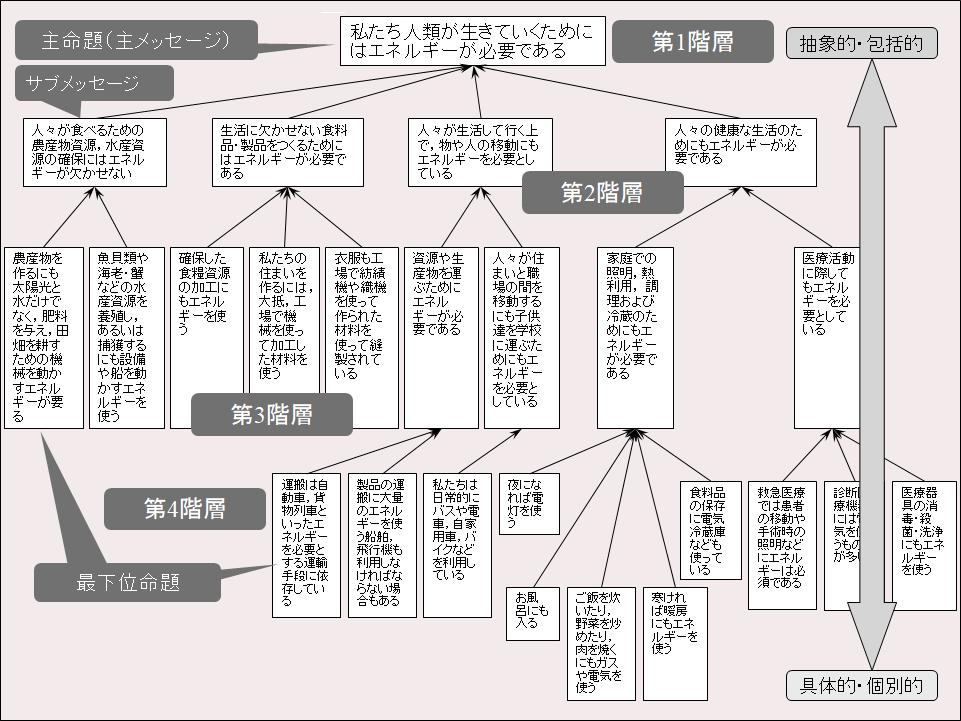 論理ピラミッド構成例