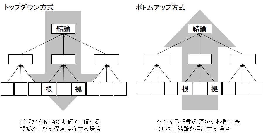 論理ピラミッド構築におけるトップダウン・アプローチとボトムアップ・アプローチ