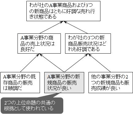 同一命題が2つの命題の論拠として使われている例