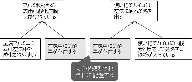 同一命題を別個の論拠としてそれぞれに配置した例