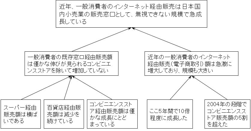 プレゼンテーション事例内容の論理ピラミッド