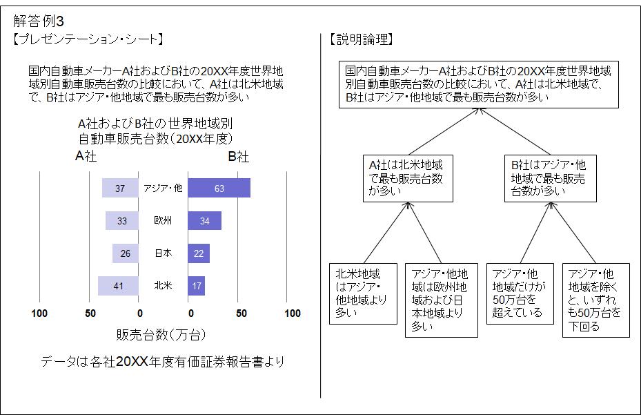 プレゼンテーション・シートおよび説明論理例