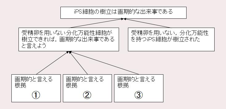 論理の基本骨格例