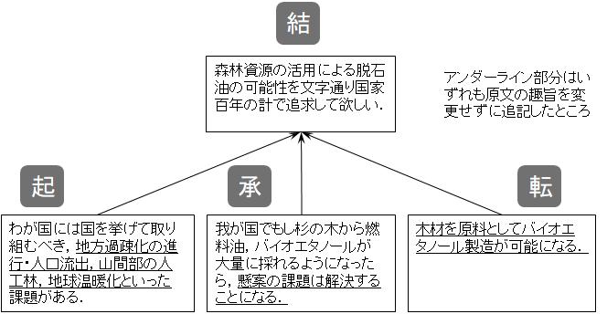 論文の起承転結の関係