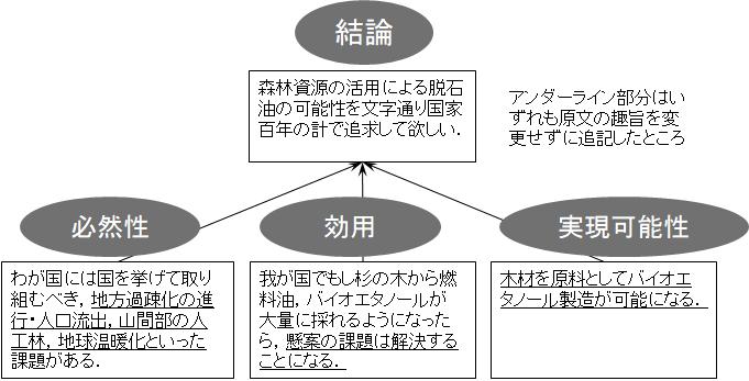 論文の提言型構造としての解釈