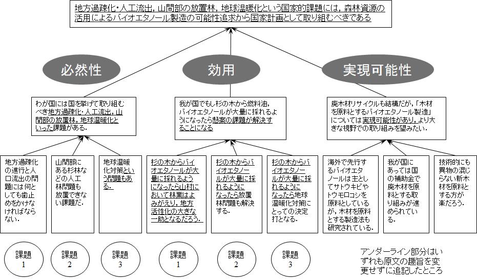 論文の論理ピラミッドの基本構成