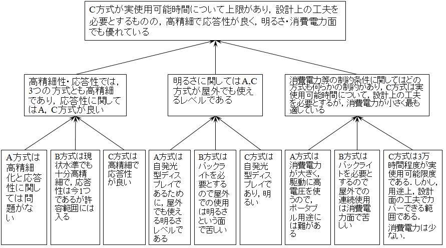 論文の論理ピラミッド構成