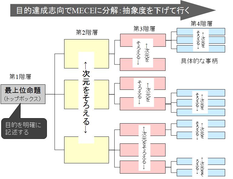 ロジックツリー作成における約束事