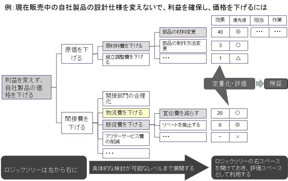 ロジックツリーの表記イメージ例