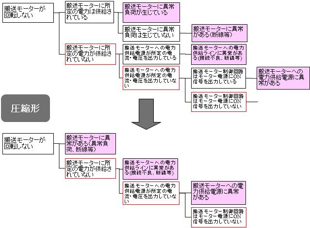 ロジックツリーの圧縮例
