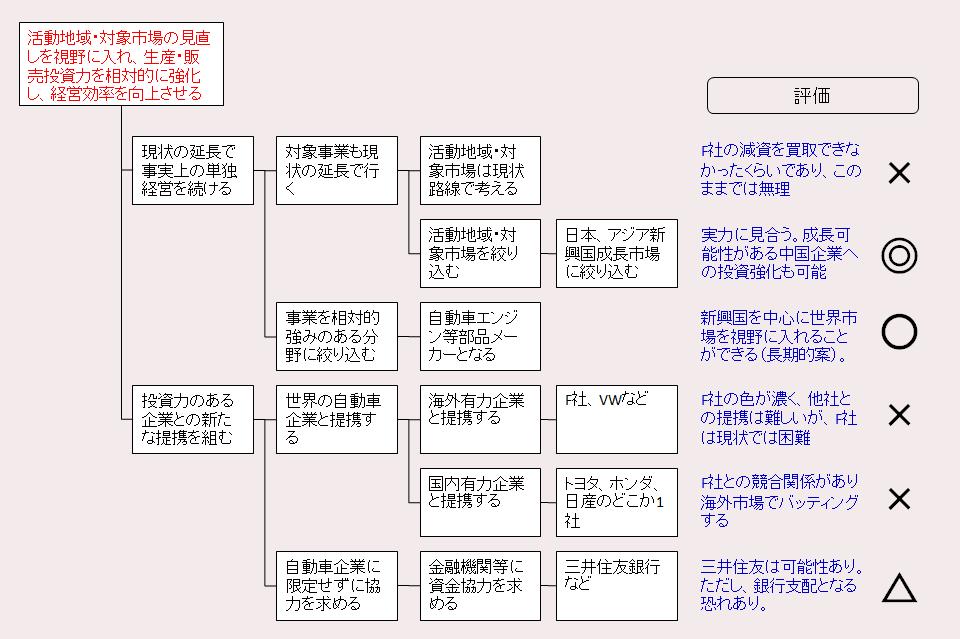 「M社の戦略案」例題解答例