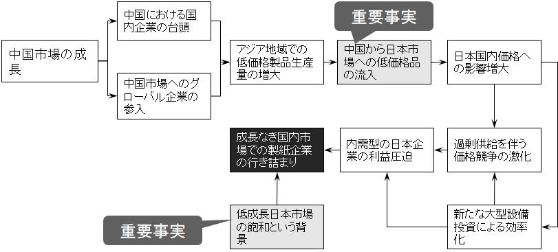 因果関係図例:国内製紙企業行き詰まりの構図