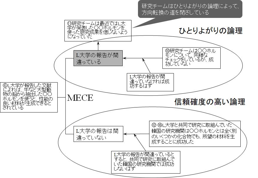ロジックツリー展開と演繹法の組合せによる推論例