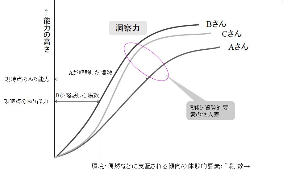 実践の「場」が能力を向上させることを説明するイメージ図