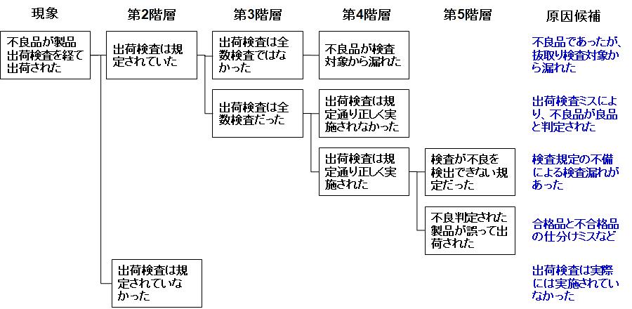 標準的なロジックツリー展開による原因分析例