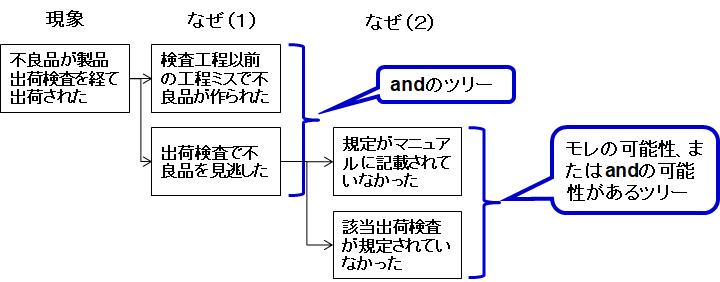 なぜなぜ分析においても「or」のツリーと「and」のツリーを混在させてはいけない