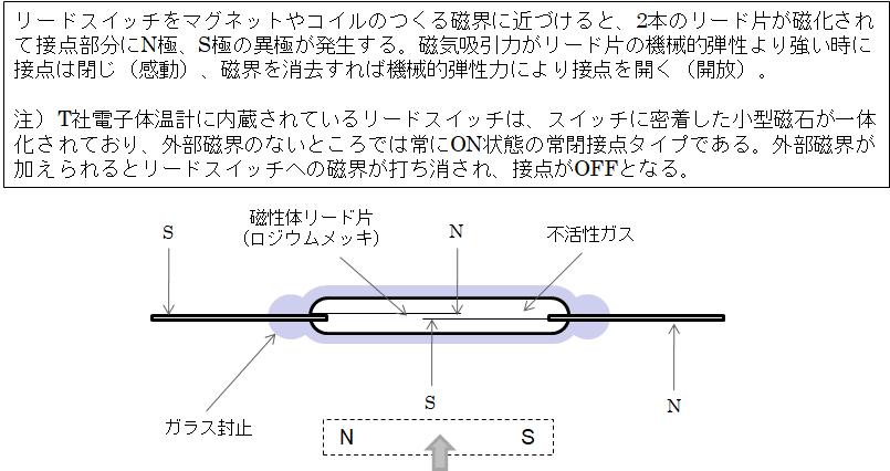 リードスイッチとその基本動作原理