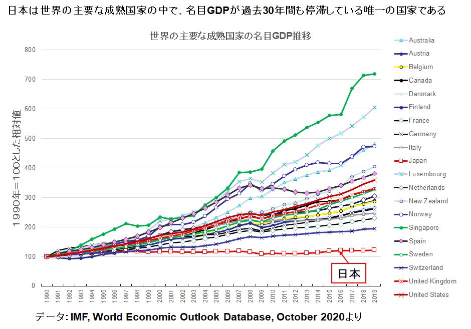 日本は世界の主要な成熟国家の中で、名目GDPが過去25年間以上停滞している唯一の国家である